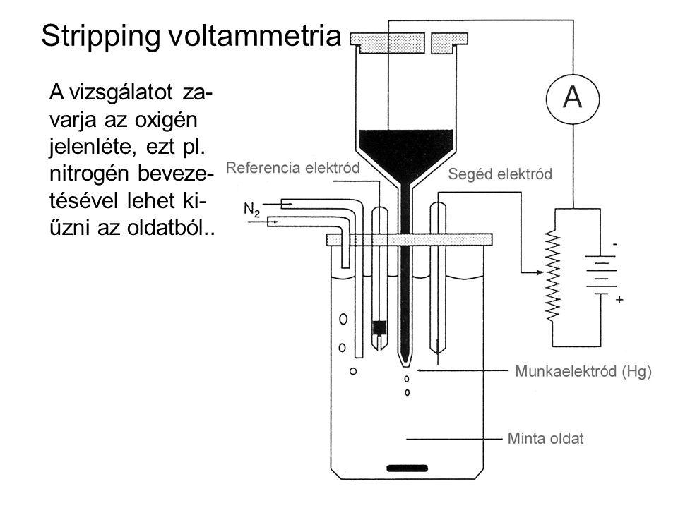 Stripping voltammetria A vizsgálatot za- varja az oxigén jelenléte, ezt pl. nitrogén beveze- tésével lehet ki- űzni az oldatból..