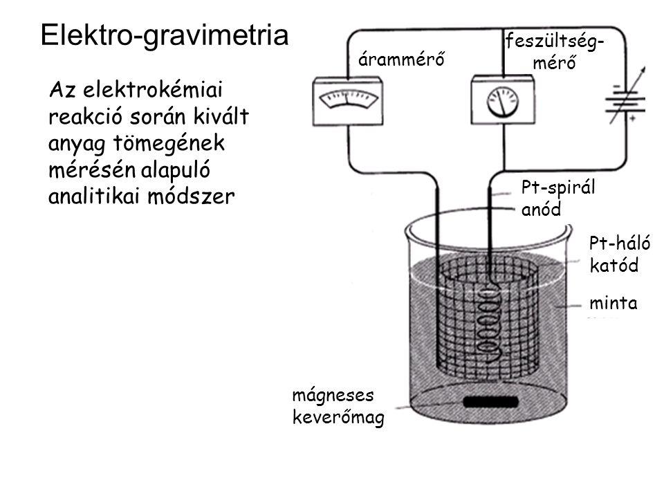 Elektro-gravimetria Az elektrokémiai reakció során kivált anyag tömegének mérésén alapuló analitikai módszer árammérő feszültség- mérő Pt-spirál anód