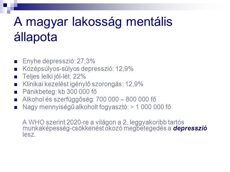 A magyar lakosság mentális állapota Enyhe depresszió: 27,3% Középsúlyos-súlyos depresszió: 12,9% Teljes lelki jól-lét: 22% Klinikai kezelést igénylő szorongás: 12,9% Pánikbeteg: kb 300 000 fő Alkohol és szerfüggőség: 700 000 – 800 000 fő Nagy mennyiségű alkoholt fogyasztó: > 1 000 000 fő A WHO szerint 2020-re a világon a 2.