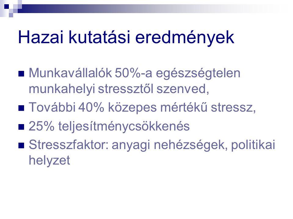 Hazai kutatási eredmények Munkavállalók 50%-a egészségtelen munkahelyi stressztől szenved, További 40% közepes mértékű stressz, 25% teljesítménycsökkenés Stresszfaktor: anyagi nehézségek, politikai helyzet