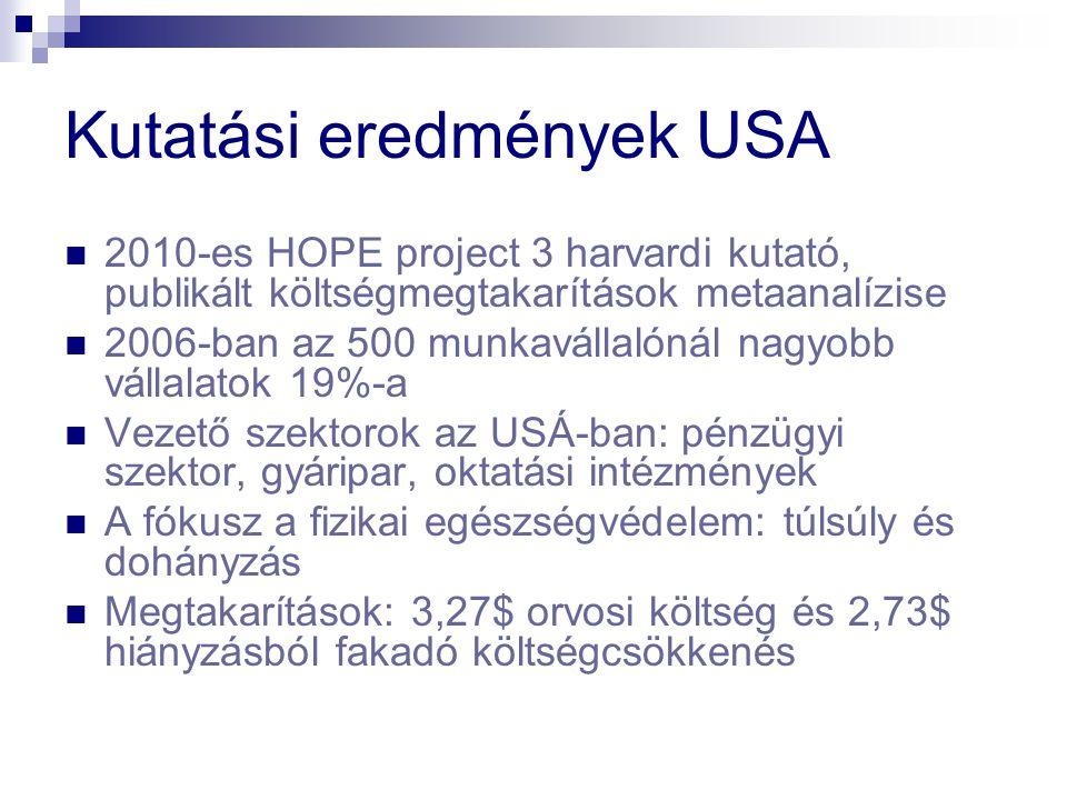 Kutatási eredmények USA 2010-es HOPE project 3 harvardi kutató, publikált költségmegtakarítások metaanalízise 2006-ban az 500 munkavállalónál nagyobb vállalatok 19%-a Vezető szektorok az USÁ-ban: pénzügyi szektor, gyáripar, oktatási intézmények A fókusz a fizikai egészségvédelem: túlsúly és dohányzás Megtakarítások: 3,27$ orvosi költség és 2,73$ hiányzásból fakadó költségcsökkenés