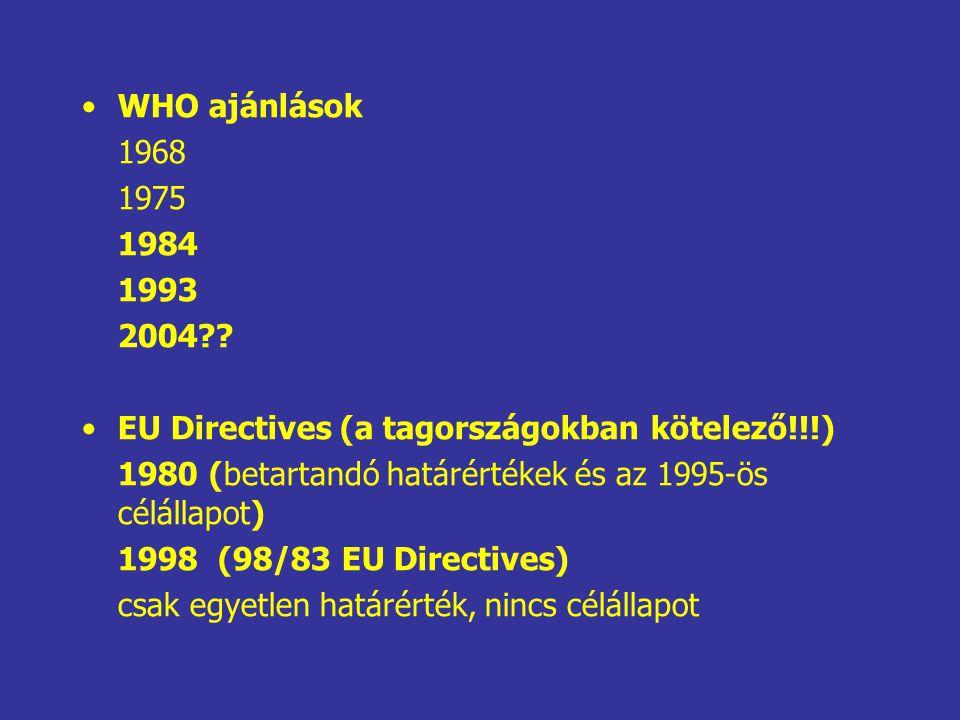WHO ajánlások 1968 1975 1984 1993 2004?? EU Directives (a tagországokban kötelező!!!) 1980 (betartandó határértékek és az 1995-ös célállapot) 1998 (98