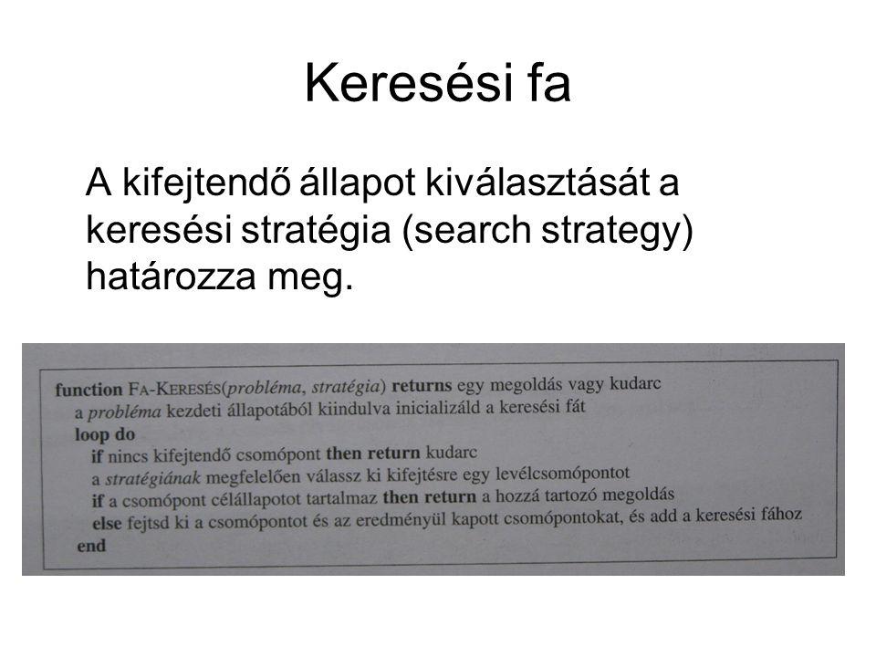 Keresési fa A kifejtendő állapot kiválasztását a keresési stratégia (search strategy) határozza meg.