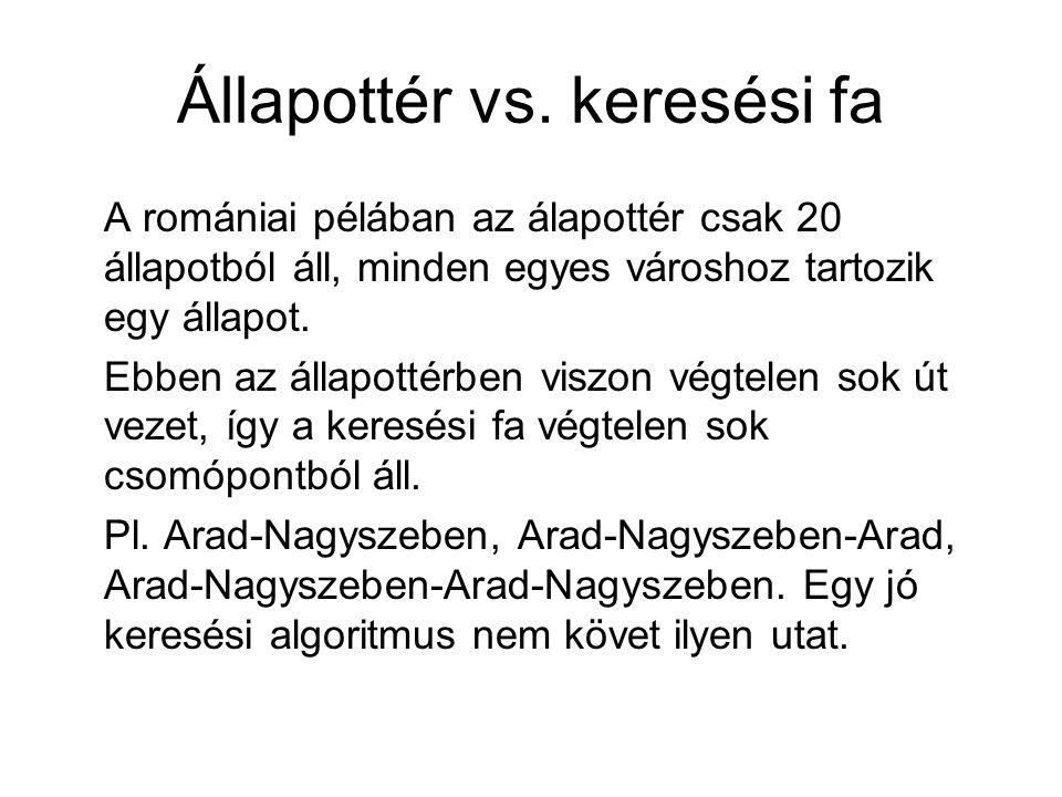 Állapottér vs. keresési fa A romániai pélában az álapottér csak 20 állapotból áll, minden egyes városhoz tartozik egy állapot. Ebben az állapottérben