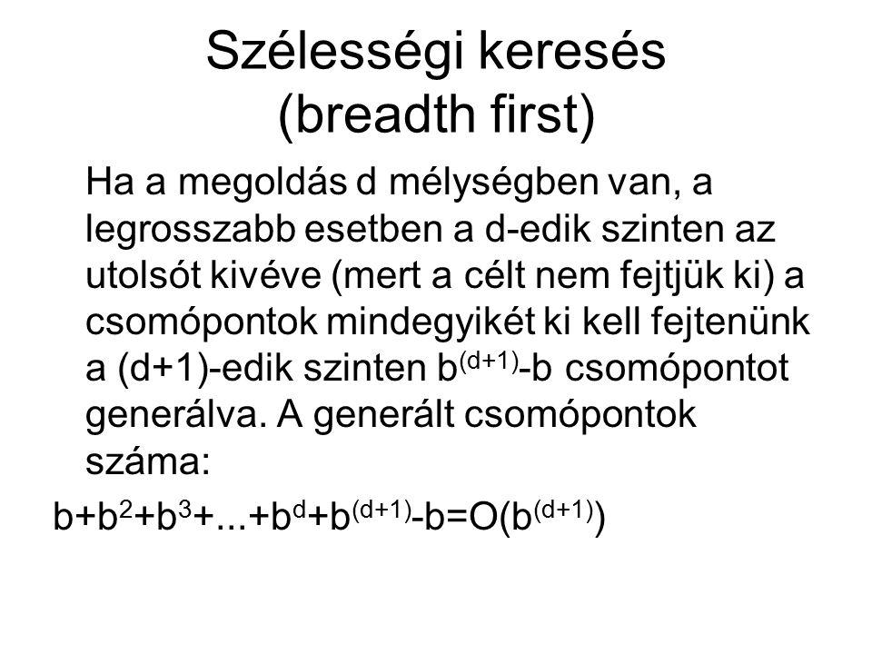 Szélességi keresés (breadth first) Ha a megoldás d mélységben van, a legrosszabb esetben a d-edik szinten az utolsót kivéve (mert a célt nem fejtjük ki) a csomópontok mindegyikét ki kell fejtenünk a (d+1)-edik szinten b (d+1) -b csomópontot generálva.