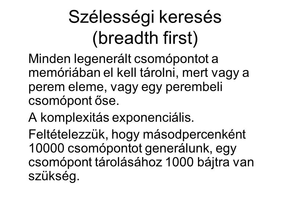 Szélességi keresés (breadth first) Minden legenerált csomópontot a memóriában el kell tárolni, mert vagy a perem eleme, vagy egy perembeli csomópont őse.