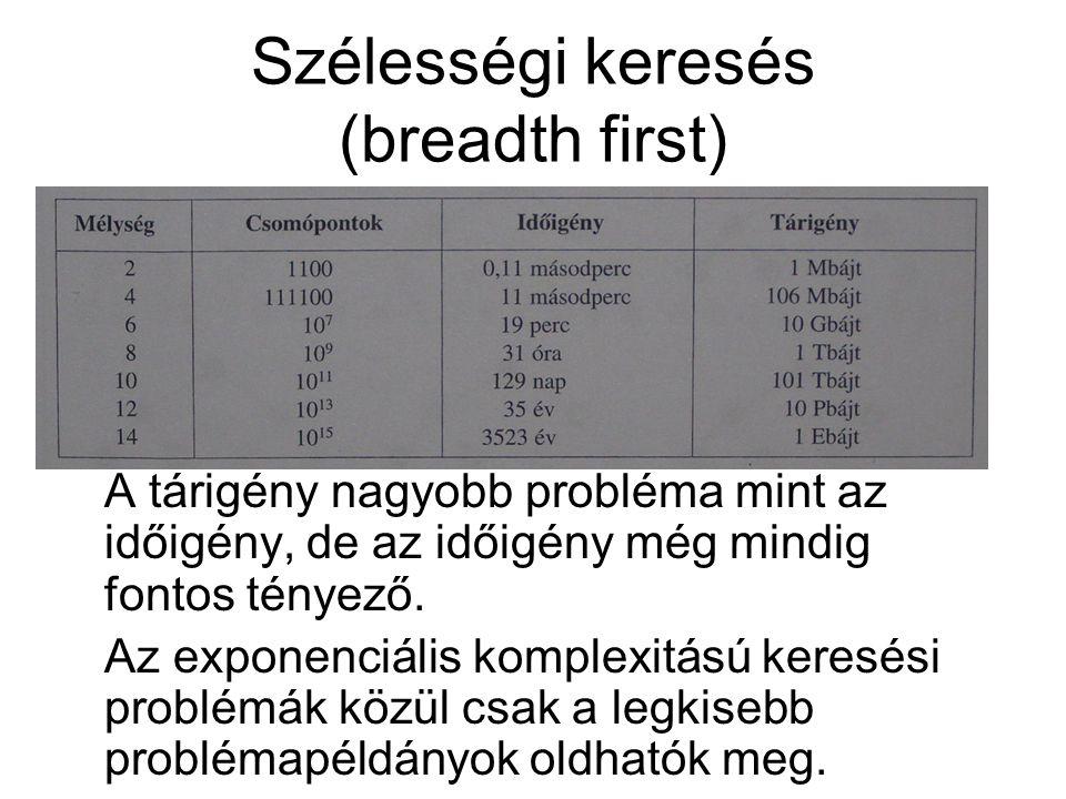 Szélességi keresés (breadth first) A tárigény nagyobb probléma mint az időigény, de az időigény még mindig fontos tényező.