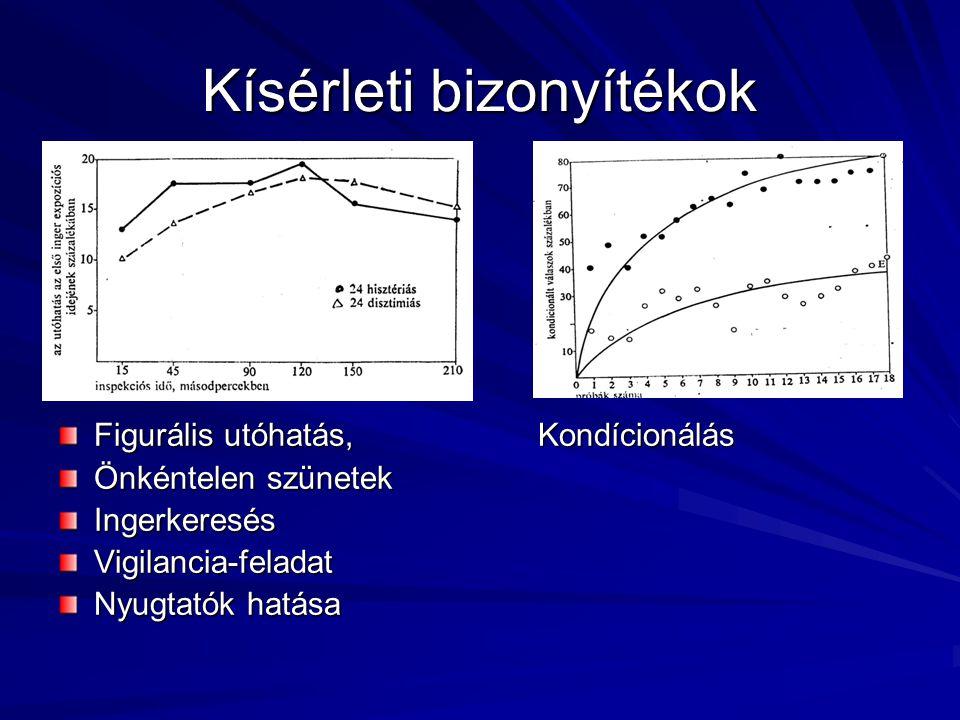 Kísérleti bizonyítékok Figurális utóhatás,Kondícionálás Önkéntelen szünetek IngerkeresésVigilancia-feladat Nyugtatók hatása