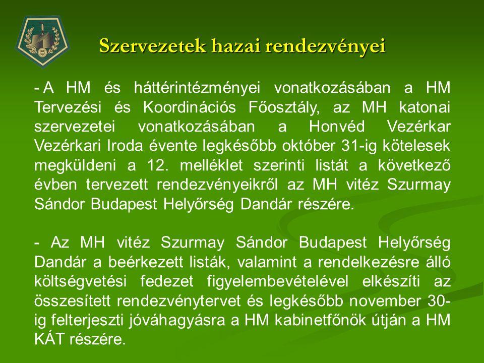 Szervezetek hazai rendezvényei - A HM és háttérintézményei vonatkozásában a HM Tervezési és Koordinációs Főosztály, az MH katonai szervezetei vonatkoz