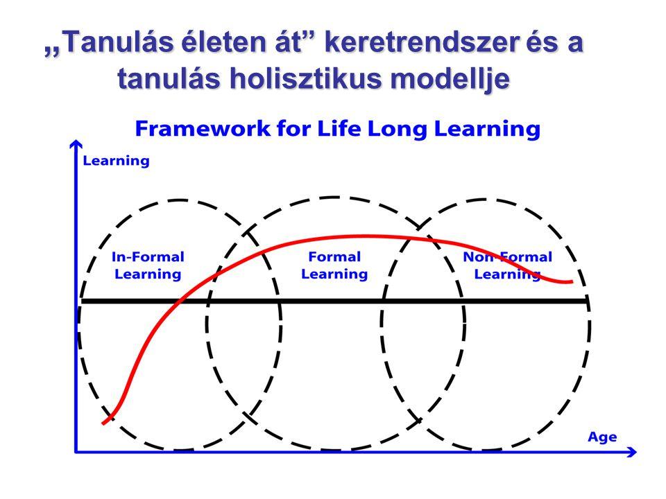 """"""" Tanulás életen át"""" keretrendszer és a tanulás holisztikus modellje"""