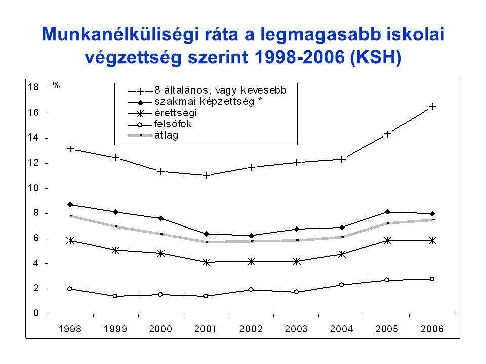 Munkanélküliségi ráta a legmagasabb iskolai végzettség szerint 1998-2006 (KSH)