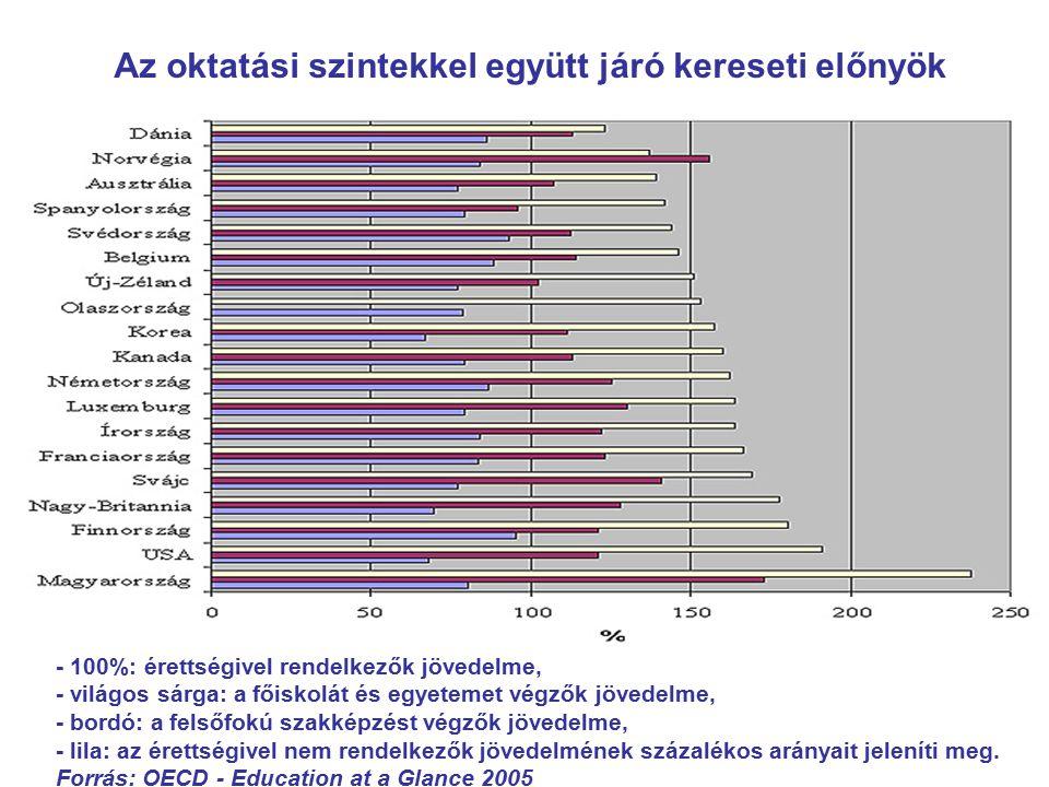 - 100%: érettségivel rendelkezők jövedelme, - világos sárga: a főiskolát és egyetemet végzők jövedelme, - bordó: a felsőfokú szakképzést végzők jövede