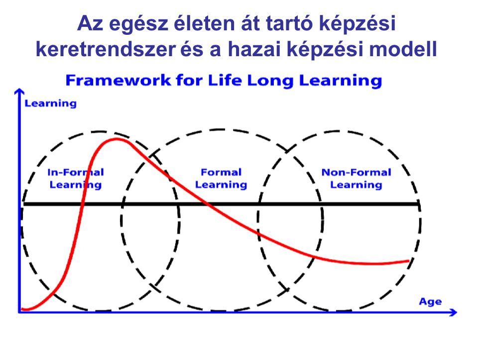 Az egész életen át tartó képzési keretrendszer és a hazai képzési modell