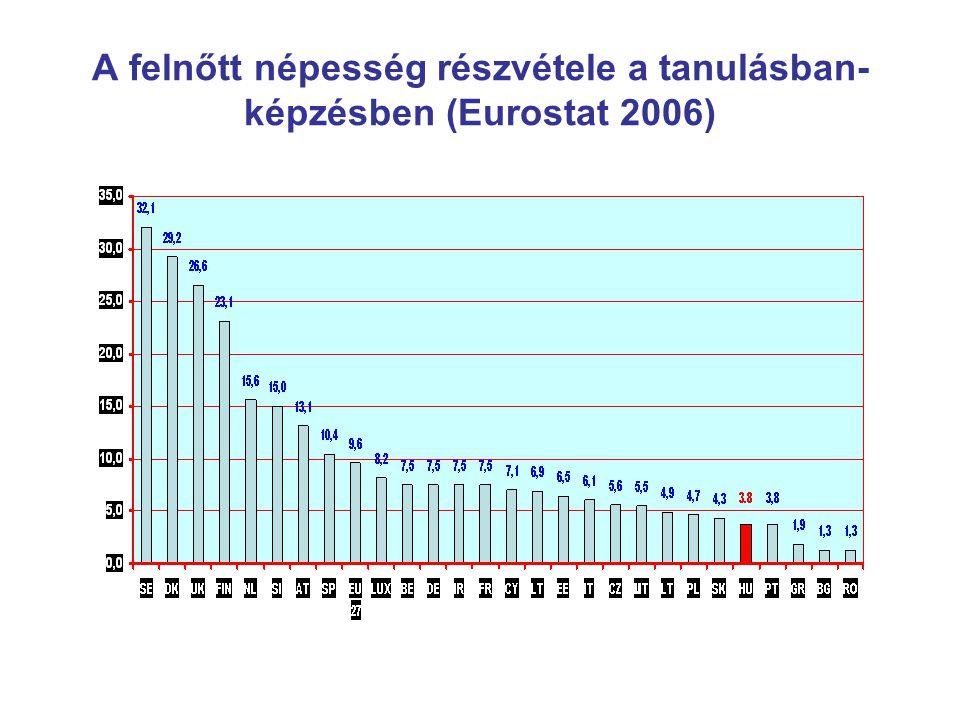 A felnőtt népesség részvétele a tanulásban- képzésben (Eurostat 2006)