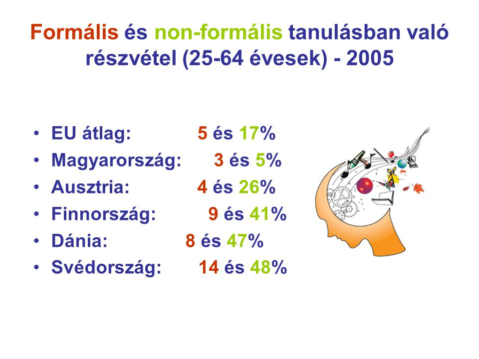 Formális és non-formális tanulásban való részvétel (25-64 évesek) - 2005 EU átlag: 5 és 17% Magyarország: 3 és 5% Ausztria: 4 és 26% Finnország: 9 és