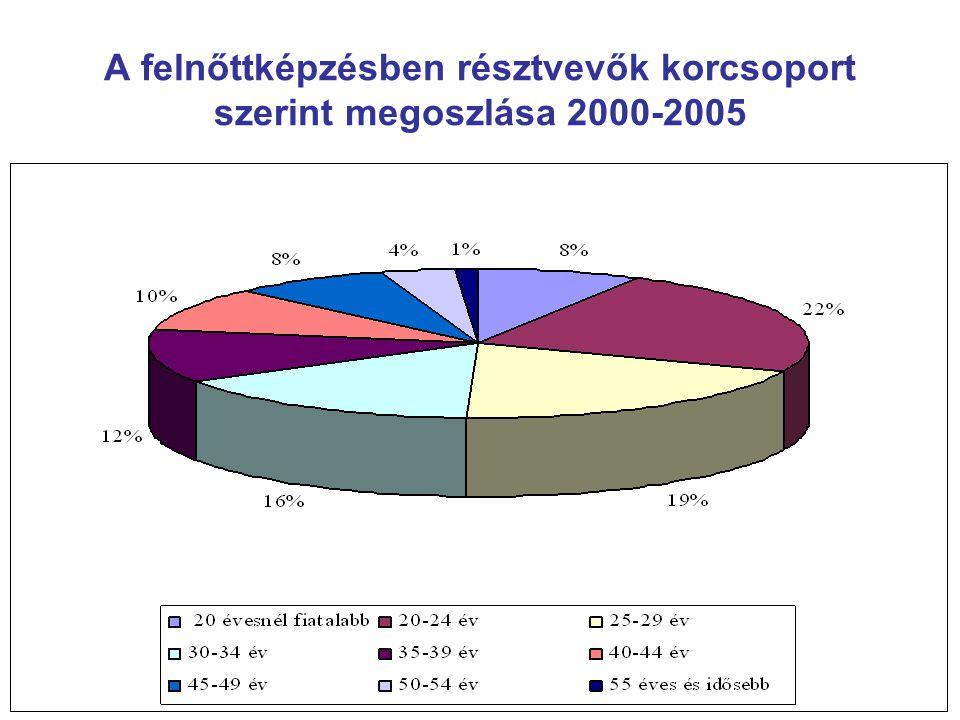 A felnőttképzésben résztvevők korcsoport szerint megoszlása 2000-2005