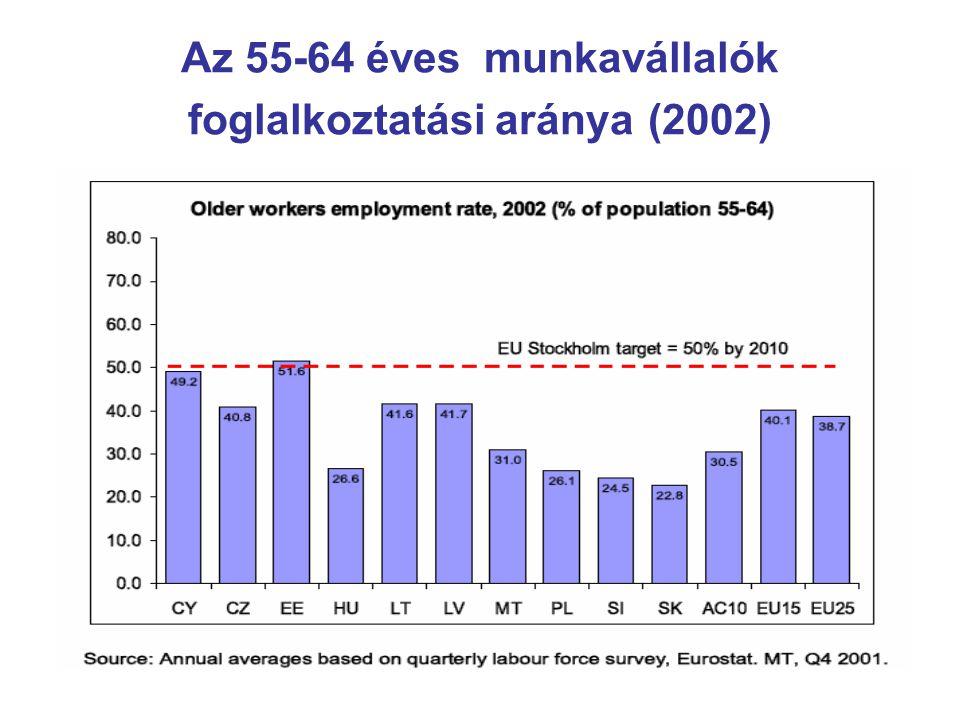 Az 55-64 éves munkavállalók foglalkoztatási aránya (2002)