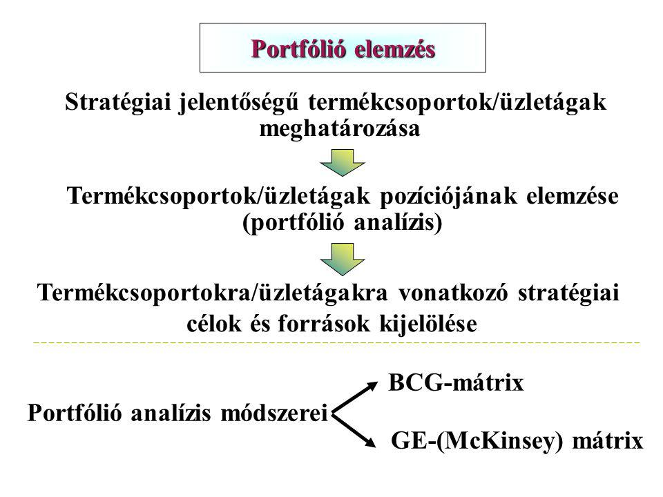 Portfólió elemzés Stratégiai jelentőségű termékcsoportok/üzletágak meghatározása Termékcsoportok/üzletágak pozíciójának elemzése (portfólió analízis) Termékcsoportokra/üzletágakra vonatkozó stratégiai célok és források kijelölése Portfólió analízis módszerei BCG-mátrix GE-(McKinsey) mátrix 71.