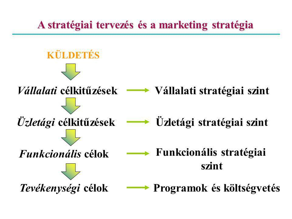 A stratégiai tervezés és a marketing stratégia KÜLDETÉS Vállalati célkitűzésekVállalati stratégiai szint Üzletági célkitűzések Üzletági stratégiai szint Funkcionális célok Funkcionális stratégiai szint Tevékenységi célokProgramok és költségvetés 68.