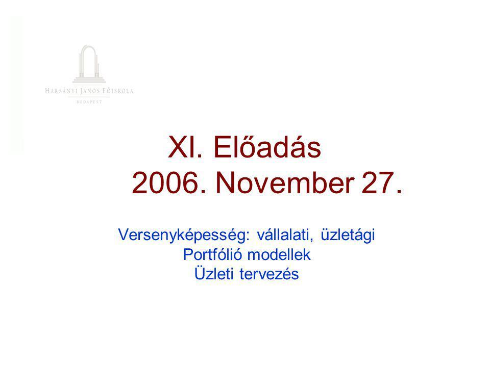XI. Előadás 2006. November 27. Versenyképesség: vállalati, üzletági Portfólió modellek Üzleti tervezés