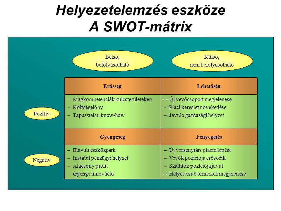 Helyezetelemzés eszköze A SWOT-mátrix  Új versenytárs piacra lépése  Vevők pozíciója erősödik  Szállítók pozíciója javul  Helyettesítő termékek megjelenése  Elavult eszközpark  Instabil pénzügyi helyzet  Alacsony profit  Gyenge innováció GyengeségFenyegetés  Magkompetenciák kulcsterületeken  Költségelőny  Tapasztalat, know-how  Új vevőcsoport megjelenése  Piaci kereslet növekedése  Javuló gazdasági helyzet ErősségLehetőség Belső, befolyásolható Külső, nem befolyásolható Pozitív Negatív