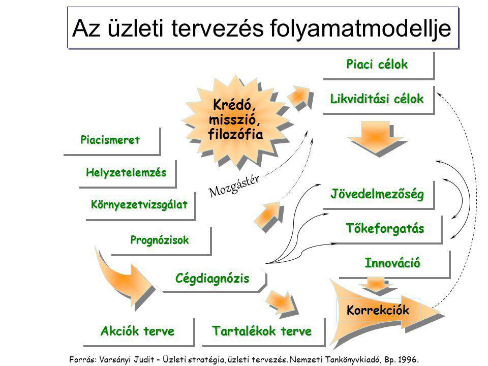 Az üzleti tervezés folyamatmodellje Tartalékok terve Krédó, misszió, filozófia Krédó, misszió, filozófia Cégdiagnózis Cégdiagnózis Akciók terve PiacismeretPiacismeret HelyzetelemzésHelyzetelemzés KörnyezetvizsgálatKörnyezetvizsgálat PrognózisokPrognózisok JövedelmezőségJövedelmezőség TőkeforgatásTőkeforgatás InnovációInnováció Piaci célok Likviditási célok Korrekciók Mozgástér Forrás: Varsányi Judit - Üzleti stratégia, üzleti tervezés.