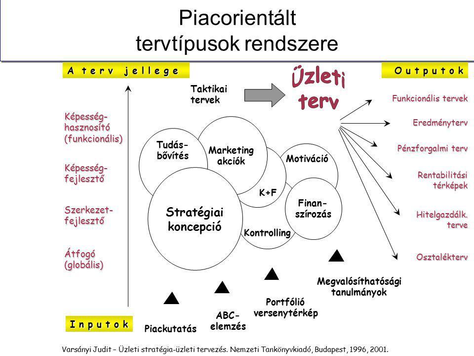 Piacorientált tervtípusok rendszere Képesség- hasznosító (funkcionális) Képesség- fejlesztő Szerkezet- fejlesztő Átfogó (globális) I n p u t o k Pénzforgalmi terv Eredményterv Funkcionális tervek Osztalékterv Hitelgazdálk.
