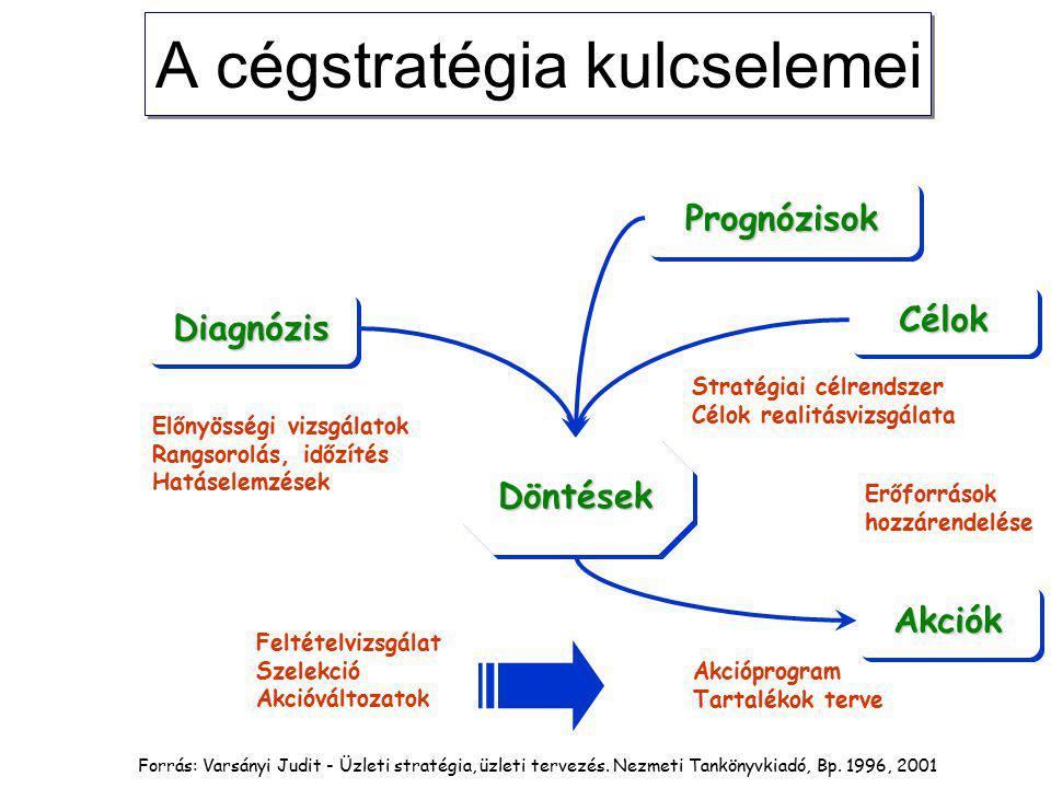 PrognózisokPrognózisok DiagnózisDiagnózis DöntésekDöntések CélokCélok AkciókAkciók Előnyösségi vizsgálatok Rangsorolás, időzítés Hatáselemzések Akcióprogram Tartalékok terve Erőforrások hozzárendelése Stratégiai célrendszer Célok realitásvizsgálata Feltételvizsgálat Szelekció Akcióváltozatok A cégstratégia kulcselemei Forrás: Varsányi Judit - Üzleti stratégia, üzleti tervezés.