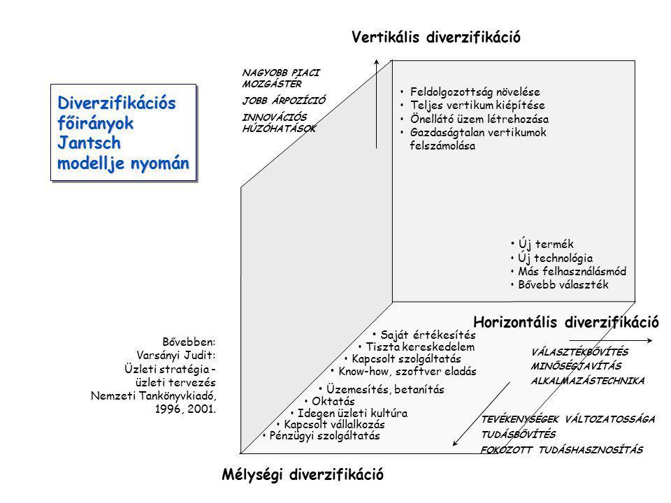 Diverzifikációs főirányok Jantsch modellje nyomán Diverzifikációs főirányok Jantsch modellje nyomán Bővebben: Varsányi Judit: Üzleti stratégia - üzleti tervezés Nemzeti Tankönyvkiadó, 1996, 2001.