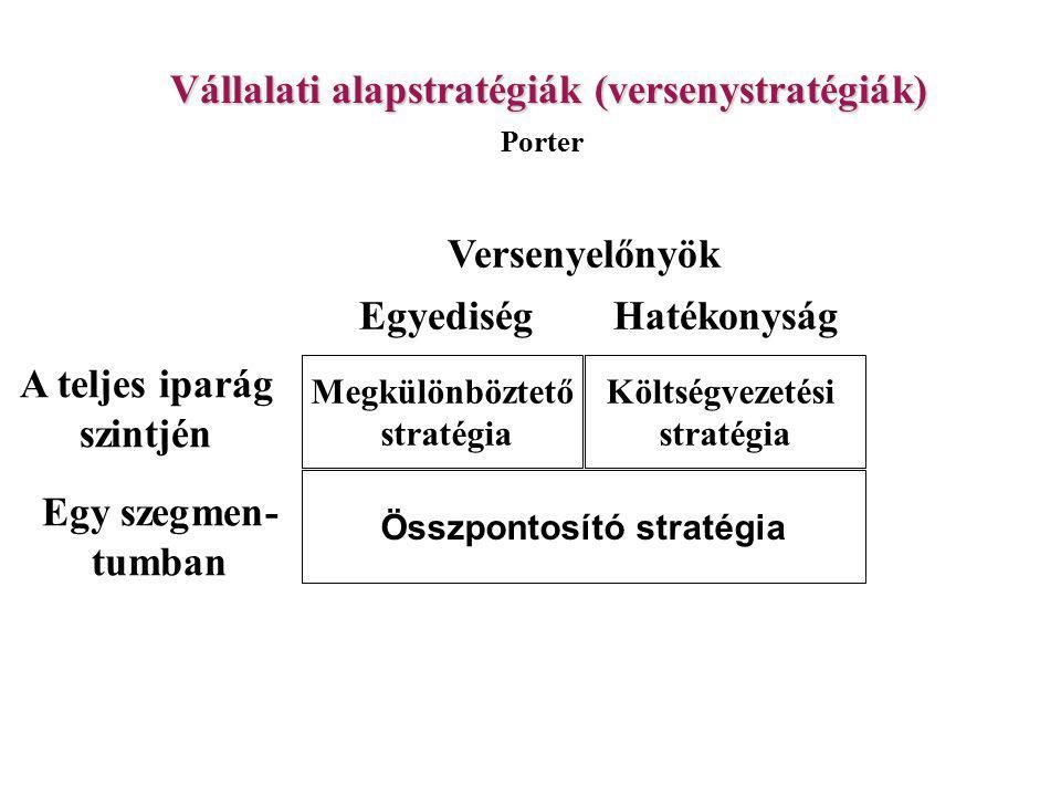 Vállalati alapstratégiák (versenystratégiák) Megkülönböztető stratégia Költségvezetési stratégia Összpontosító stratégia Versenyelőnyök EgyediségHatékonyság A teljes iparág szintjén Egy szegmen- tumban Porter 69.