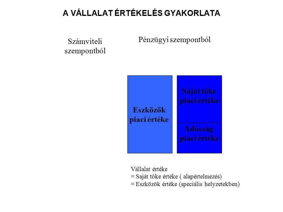A VÁLLALAT ÉRTÉKELÉS GYAKORLATA Eszközök piaci értéke Saját tőke piaci értéke Adósság piaci értéke Számviteli szempontból Pénzügyi szempontból Vállalat értéke = Saját tőke értéke ( alapértelmezés) = Eszközök értéke (speciális helyzetekben)