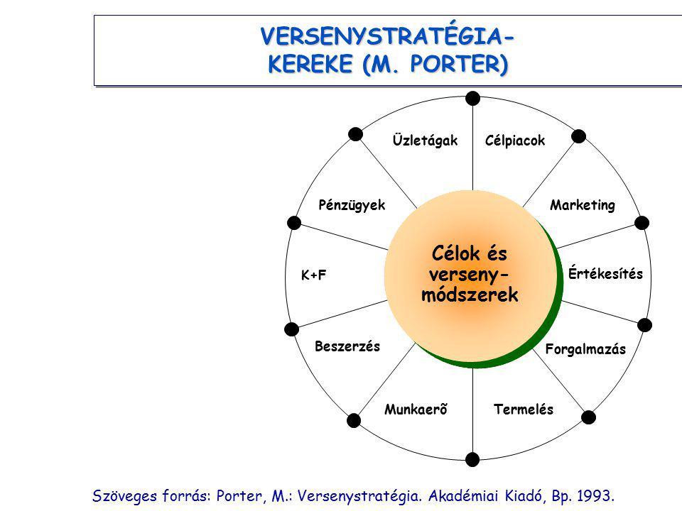 VERSENYSTRATÉGIA- KEREKE (M. PORTER) ÜzletágakCélpiacok Értékesítés MarketingPénzügyek K+F Forgalmazás Beszerzés MunkaerõTermelés Célok és verseny- mó
