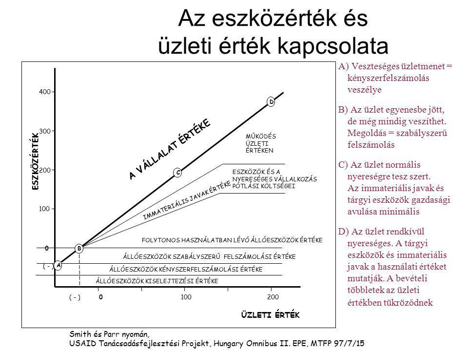 ESZKÖZÉRTÉK 0 100 400 200 300 ( - ) 100 200 0( - ) ÜZLETI ÉRTÉK ÁLLÓESZKÖZÖK KISELEJTEZÉSI ÉRTÉKEÁLLÓESZKÖZÖK KÉNYSZERFELSZÁMOLÁSI ÉRTÉKE Smith és Parr nyomán, USAID Tanácsadásfejlesztési Projekt, Hungary Omnibus II.