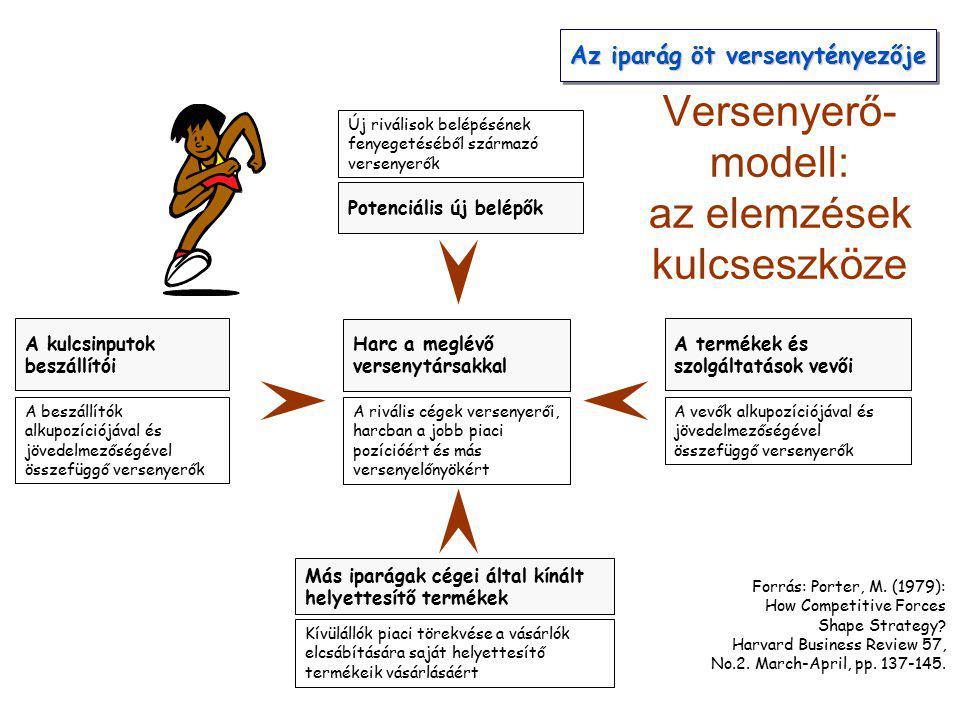 Az Öt Versenyerő- modell: az elemzések kulcseszköze Forrás: Porter, M.