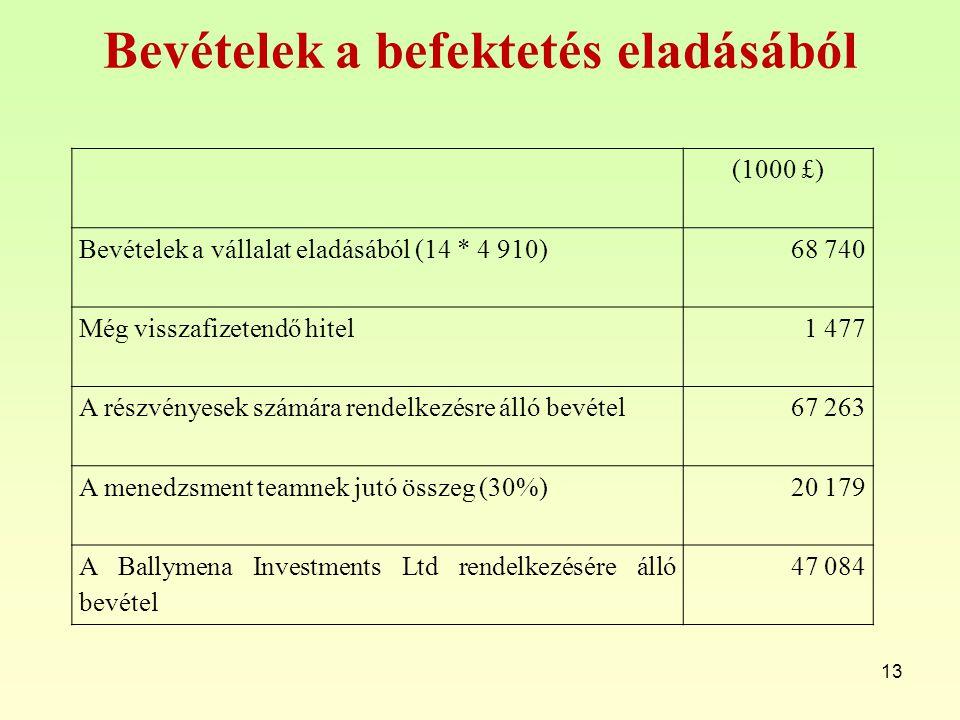 Bevételek a befektetés eladásából 13 (1000 £) Bevételek a vállalat eladásából (14 * 4 910)68 740 Még visszafizetendő hitel1 477 A részvényesek számára