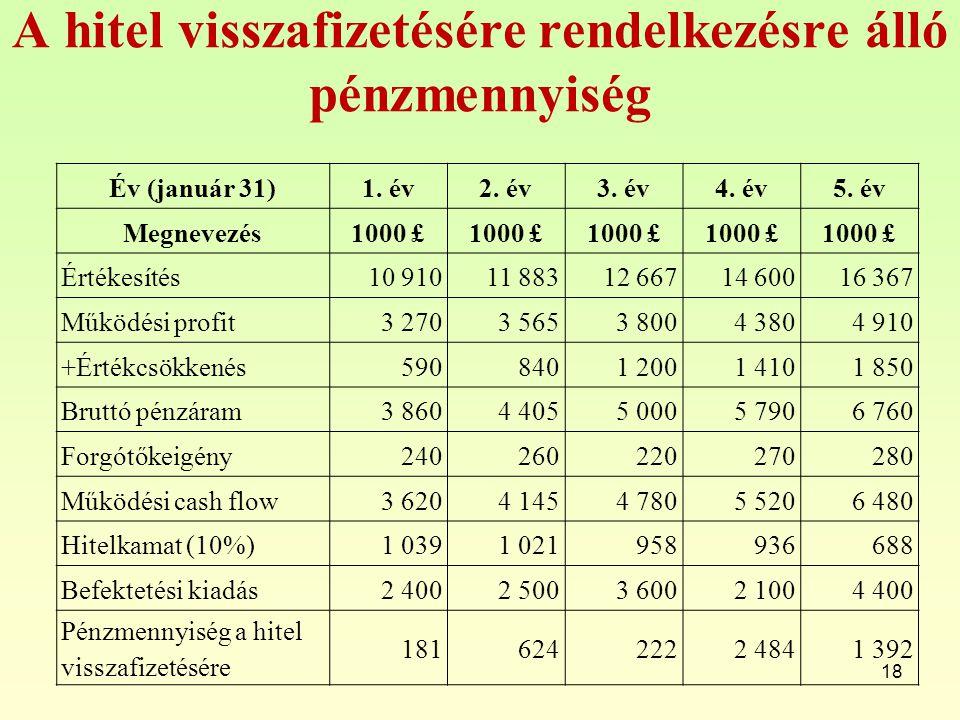 A hitel visszafizetésére rendelkezésre álló pénzmennyiség 18 Év (január 31)1. év2. év3. év4. év5. év Megnevezés1000 £ Értékesítés10 91011 88312 66714