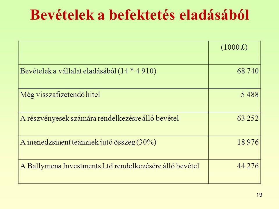 Bevételek a befektetés eladásából 19 (1000 £) Bevételek a vállalat eladásából (14 * 4 910)68 740 Még visszafizetendő hitel5 488 A részvényesek számára