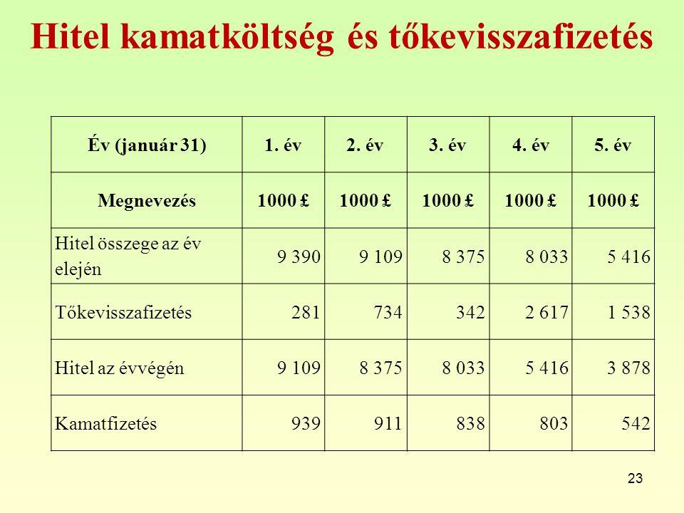 Hitel kamatköltség és tőkevisszafizetés 23 Év (január 31)1. év2. év3. év4. év5. év Megnevezés1000 £ Hitel összege az év elején 9 3909 1098 3758 0335 4