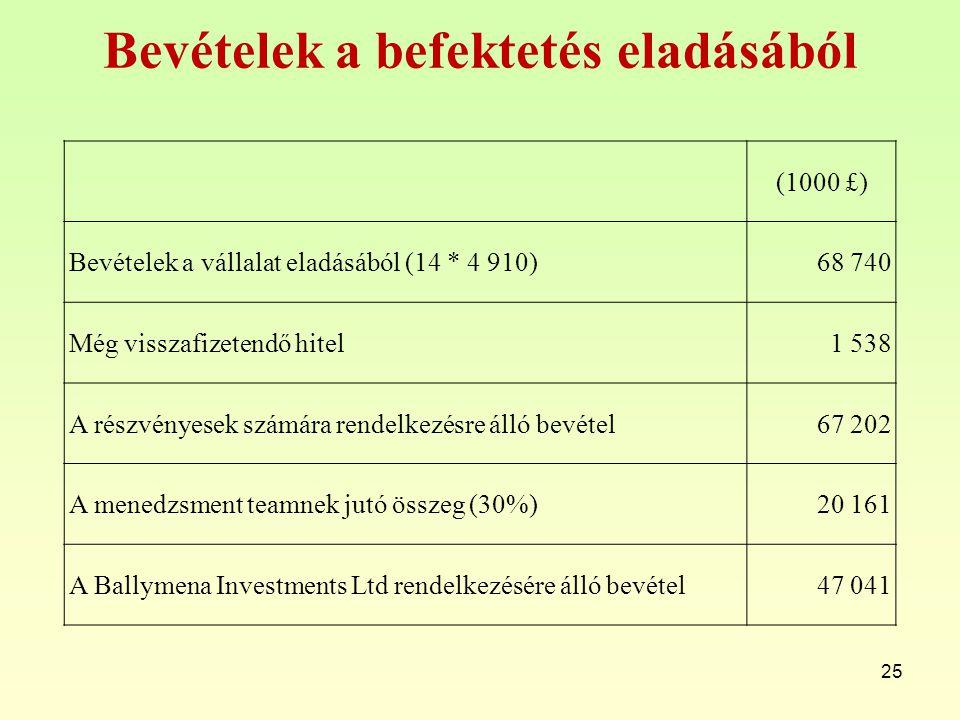Bevételek a befektetés eladásából 25 (1000 £) Bevételek a vállalat eladásából (14 * 4 910)68 740 Még visszafizetendő hitel1 538 A részvényesek számára
