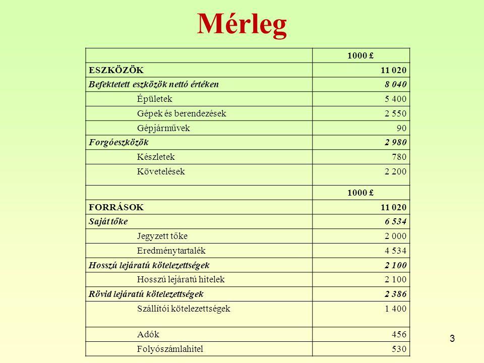 IRR Pénzáramok: -15 000, 0, 0, 0, 0, 47 084 A BMR (IRR) függvénnyel meghatározzuk a belső megtérülési rátát =+BMR({-15000;0;0;0;0;47084}) =+IRR({-15000;0;0;0;0;47084}) IRR = 25,71% 14