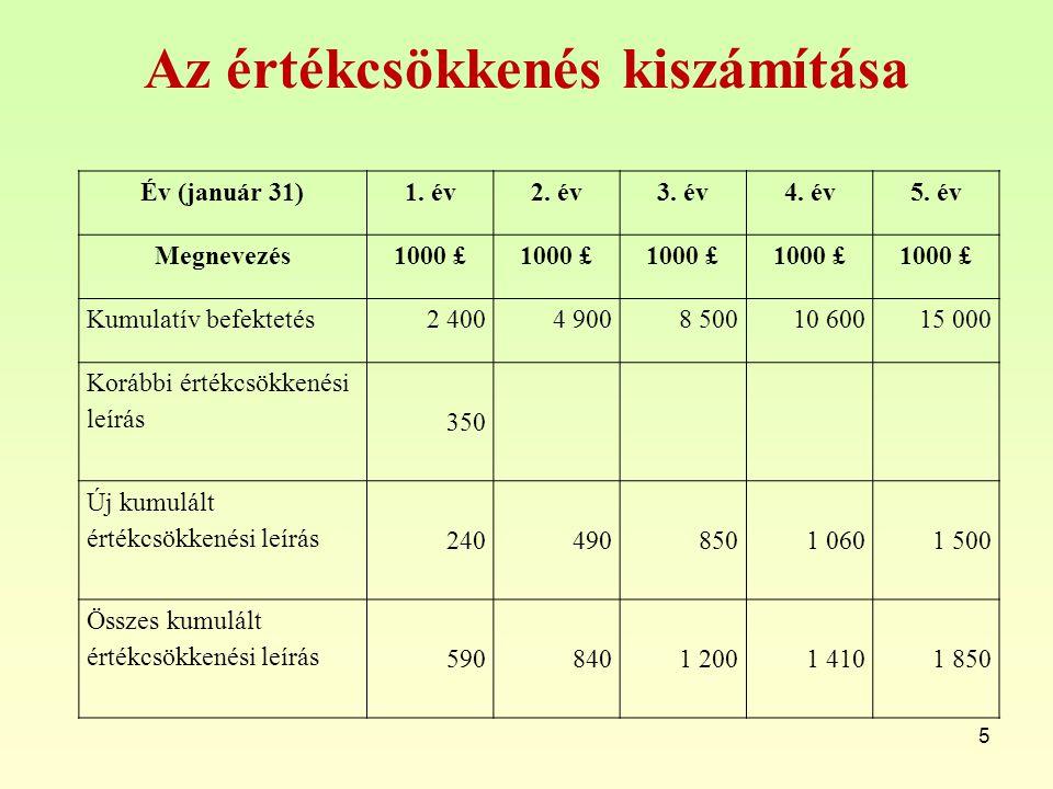 Az értékcsökkenés kiszámítása 5 Év (január 31)1. év2. év3. év4. év5. év Megnevezés1000 £ Kumulatív befektetés2 4004 9008 50010 60015 000 Korábbi érték