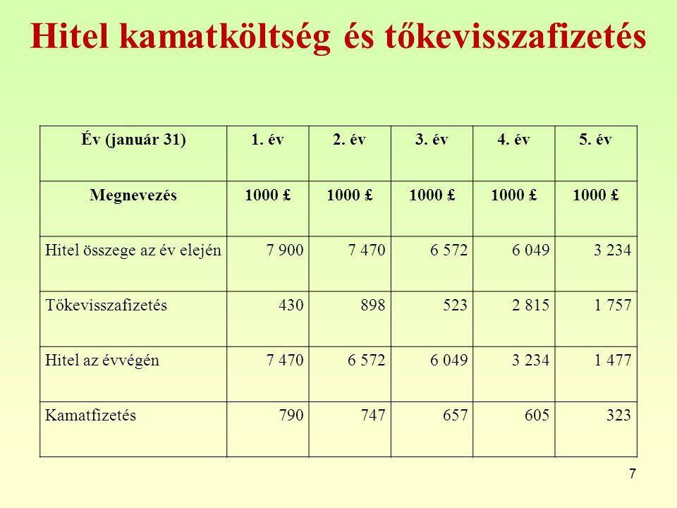 Hitel kamatköltség és tőkevisszafizetés 7 Év (január 31)1. év2. év3. év4. év5. év Megnevezés1000 £ Hitel összege az év elején7 9007 4706 5726 0493 234