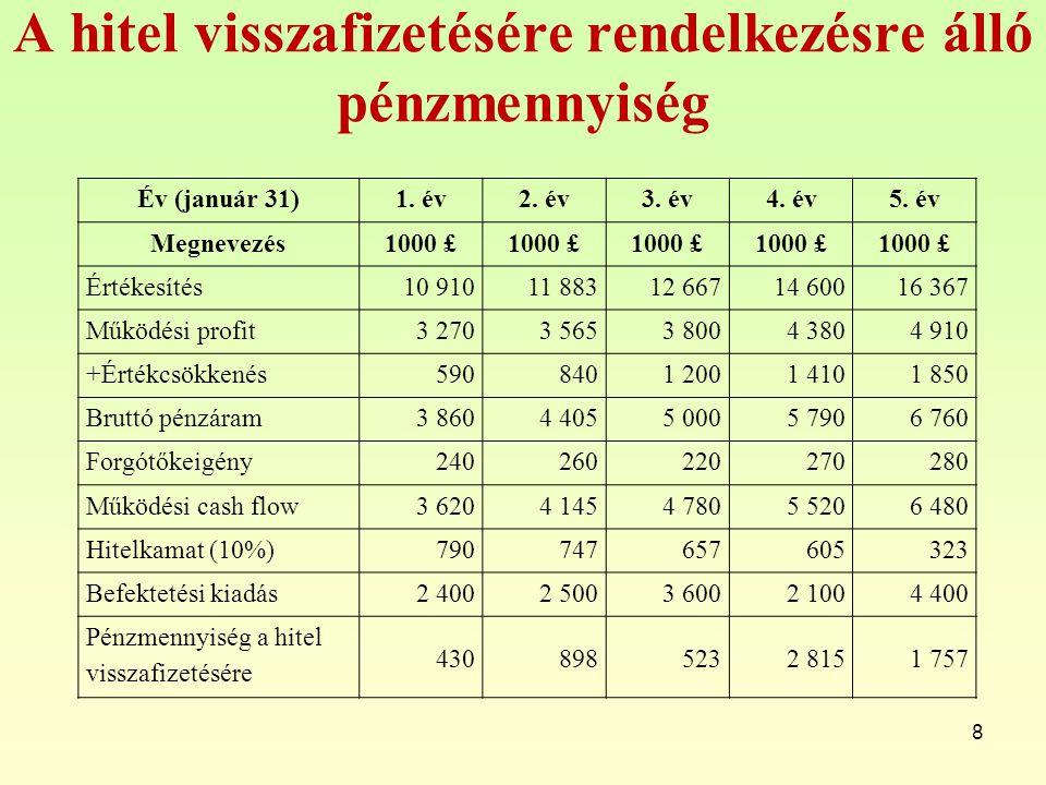 A hitel visszafizetésére rendelkezésre álló pénzmennyiség 8 Év (január 31)1. év2. év3. év4. év5. év Megnevezés1000 £ Értékesítés10 91011 88312 66714 6