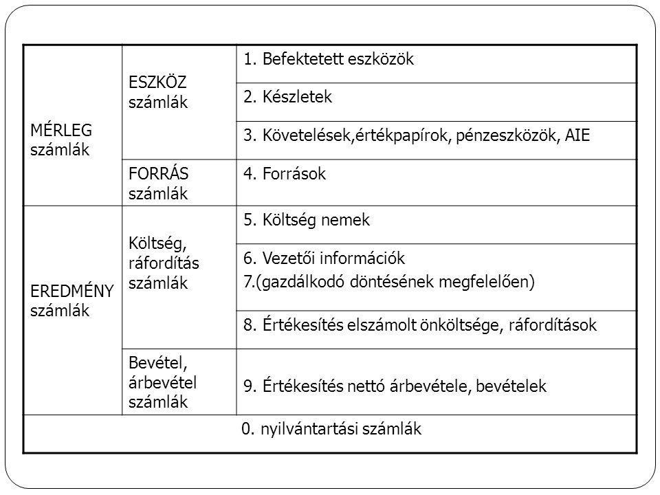 Számlakeret belső összefüggései, számlaosztályok közötti kapcsolat Mérleg számlák Eszköz számlák Forrás számlák 1.