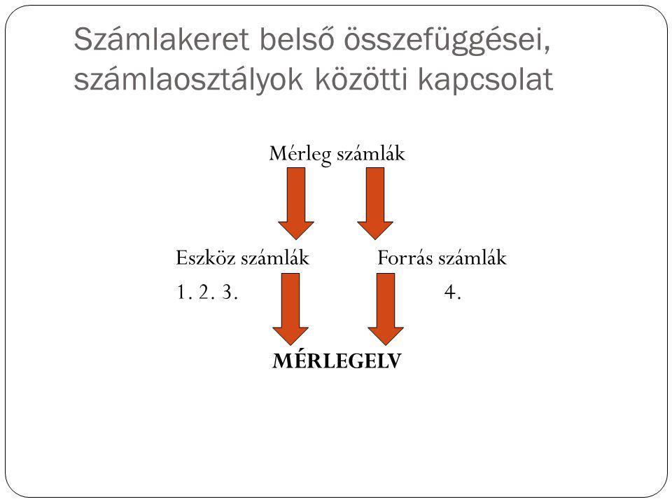 Számlakeret belső összefüggései, számlaosztályok közötti kapcsolat Mérleg számlák Eszköz számlák Forrás számlák 1. 2. 3.4. MÉRLEGELV