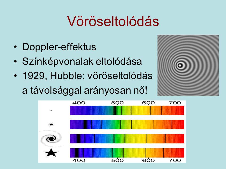 Vöröseltolódás Doppler-effektus Színképvonalak eltolódása 1929, Hubble: vöröseltolódás a távolsággal arányosan nő!