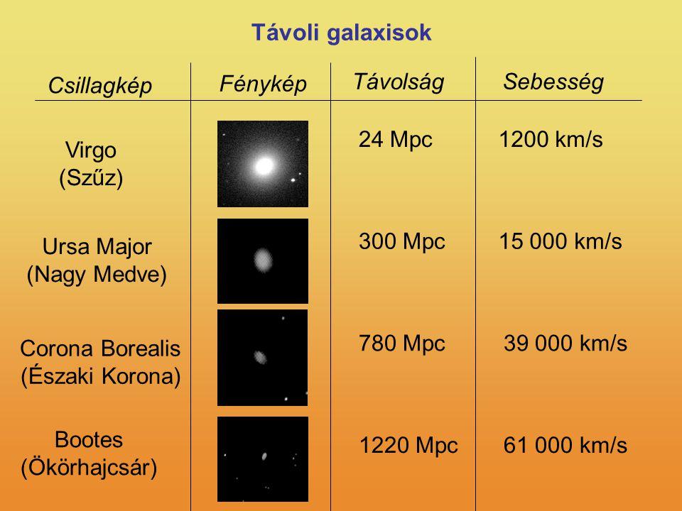 24 Mpc1200 km/s 300 Mpc15 000 km/s 780 Mpc39 000 km/s 1220 Mpc61 000 km/s Virgo (Szűz) Ursa Major (Nagy Medve) Bootes (Ökörhajcsár) Távoli galaxisok Csillagkép Fénykép TávolságSebesség Corona Borealis (Északi Korona)