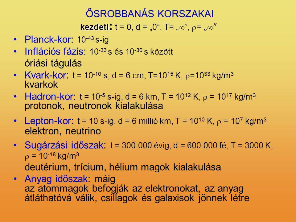 """ŐSROBBANÁS KORSZAKAI Planck-kor: 10 -43 s-ig Inflációs fázis: 10 -33 s és 10 -30 s között óriási tágulás Kvark-kor: t = 10 -10 s, d = 6 cm, T=10 15 K,  =10 33 kg/m 3 kvarkok Hadron-kor: t = 10 -5 s-ig, d = 6 km, T = 10 12 K,  = 10 17 kg/m 3 protonok, neutronok kialakulása Lepton-kor: t = 10 s-ig, d = 6 millió km, T = 10 10 K,  = 10 7 kg/m 3 elektron, neutrino Sugárzási időszak: t = 300.000 évig, d = 600.000 fé, T = 3000 K,  = 10 -18 kg/m 3 deutérium, trícium, hélium magok kialakulása Anyag időszak: máig az atommagok befogják az elektronokat, az anyag átláthatóvá válik, csillagok és galaxisok jönnek létre kezdeti : kezdeti : t = 0, d = """"0 , T= """"  ,  = """" """