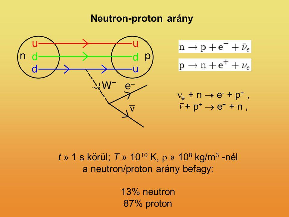 Neutron-proton arány e + n  e - + p +, + p +  e + + n, t » 1 s körül; T » 10 10 K,  » 10 8 kg/m 3 -nél a neutron/proton arány befagy: 13% neutron 87% proton