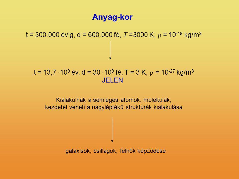 Anyag-kor t = 13,7 ·10 9 év, d = 30 ·10 9 fé, T = 3 K,  = 10 -27 kg/m 3 JELEN Kialakulnak a semleges atomok, molekulák, kezdetét veheti a nagyléptékű